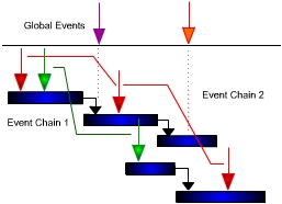 Event Chain Methodology: the event chain diagram